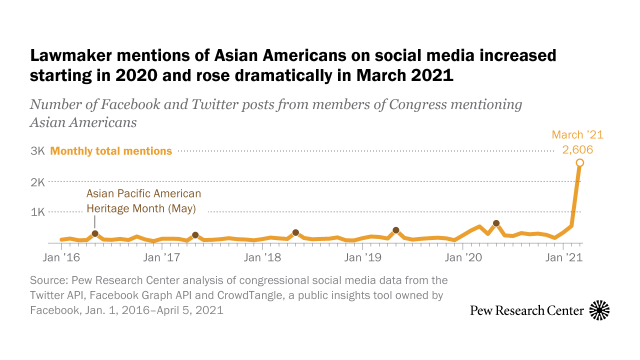 Lawmaker mentions of Asian Americans on social media increased starting in 2020 and rose dramatically in March 2021