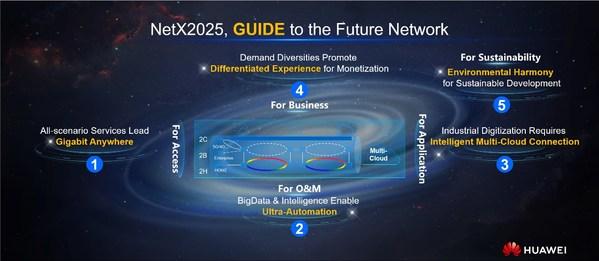 Five Key Characteristics GUIDE CSP's Target Network