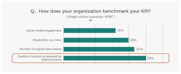 Hasil survei tentang indikator kinerja utama wartawan