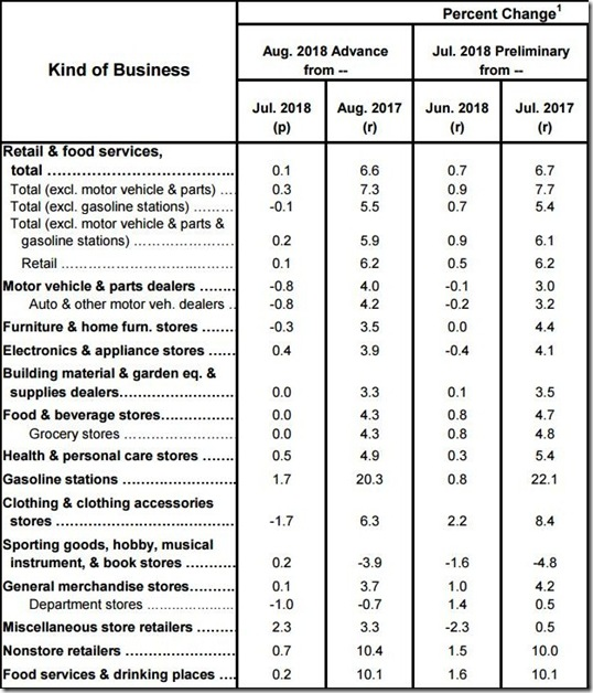 August 2018 retail sales table