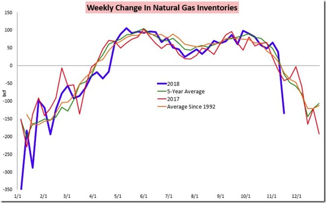 November 21 2018 change in nat gas inventories thru Nov 16