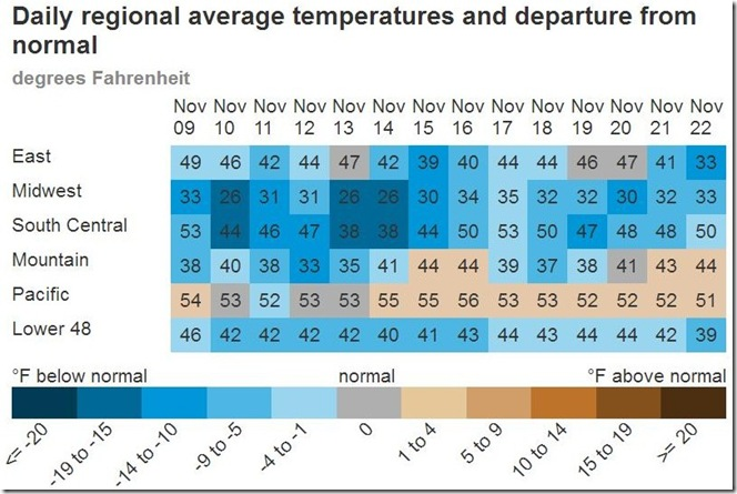 November 24 2018 daily average temps thru Nov 22nd