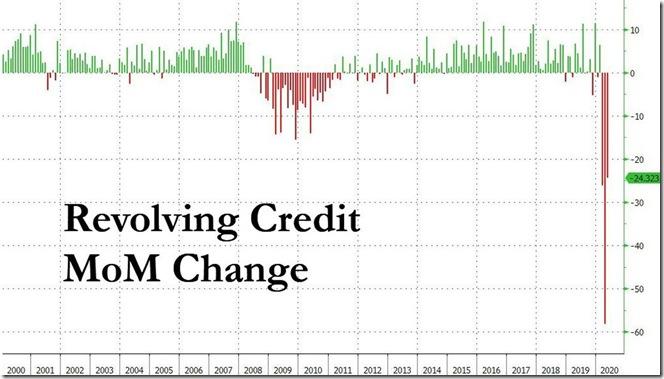 July 9 2020 revolving consumer credit