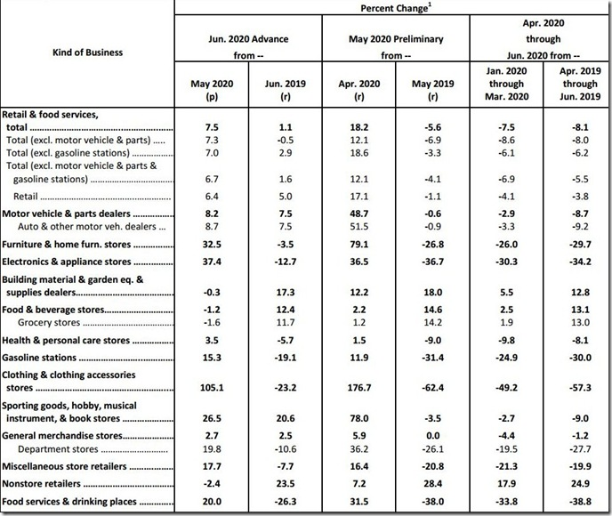 June 2020 retail sales table