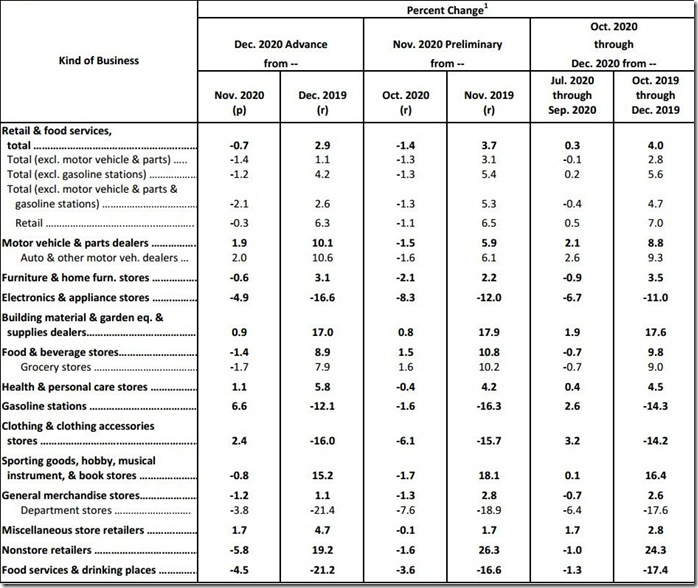 December 2020 retail sales table