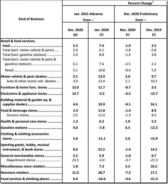 January 2021 retail sales table