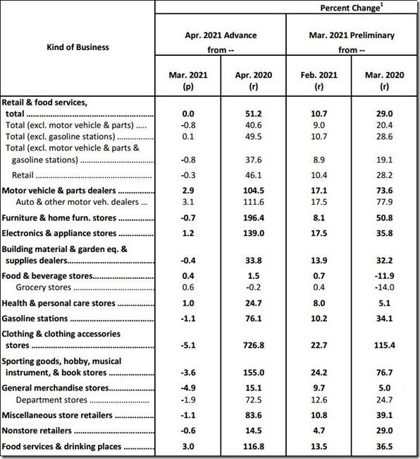 April 2021 retail sales table