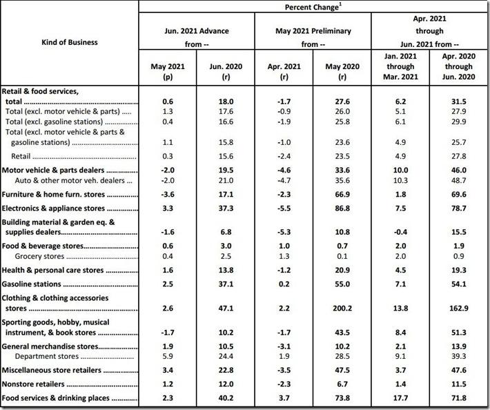 June 2021 retail sales table