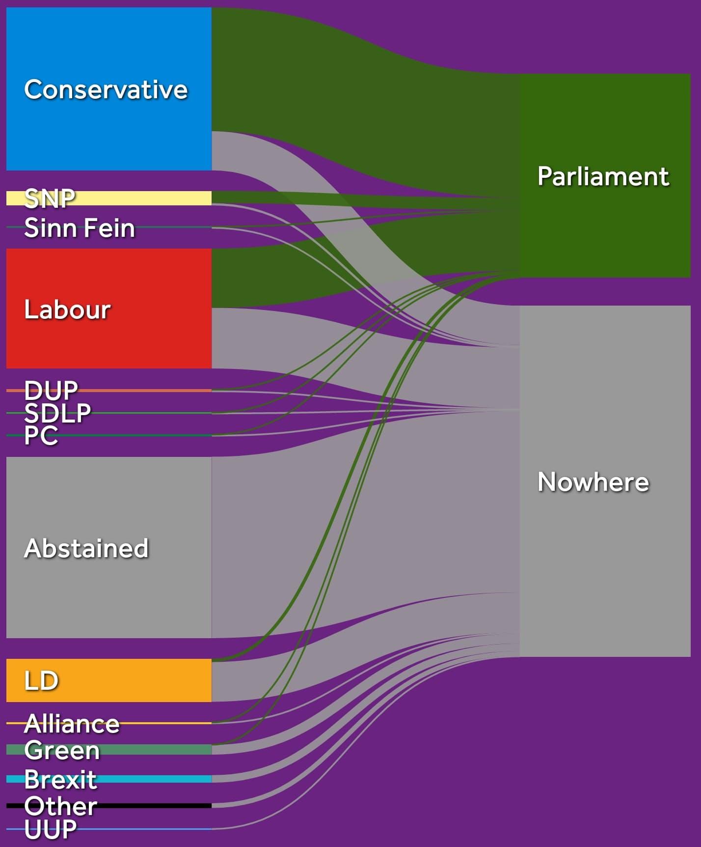 Where do votes go?