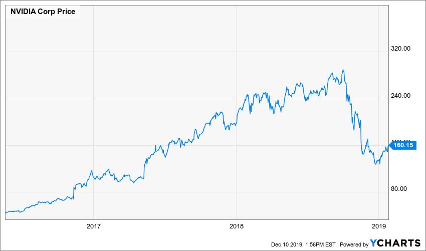 Chart:NVIDIA Corporation (NVDA)