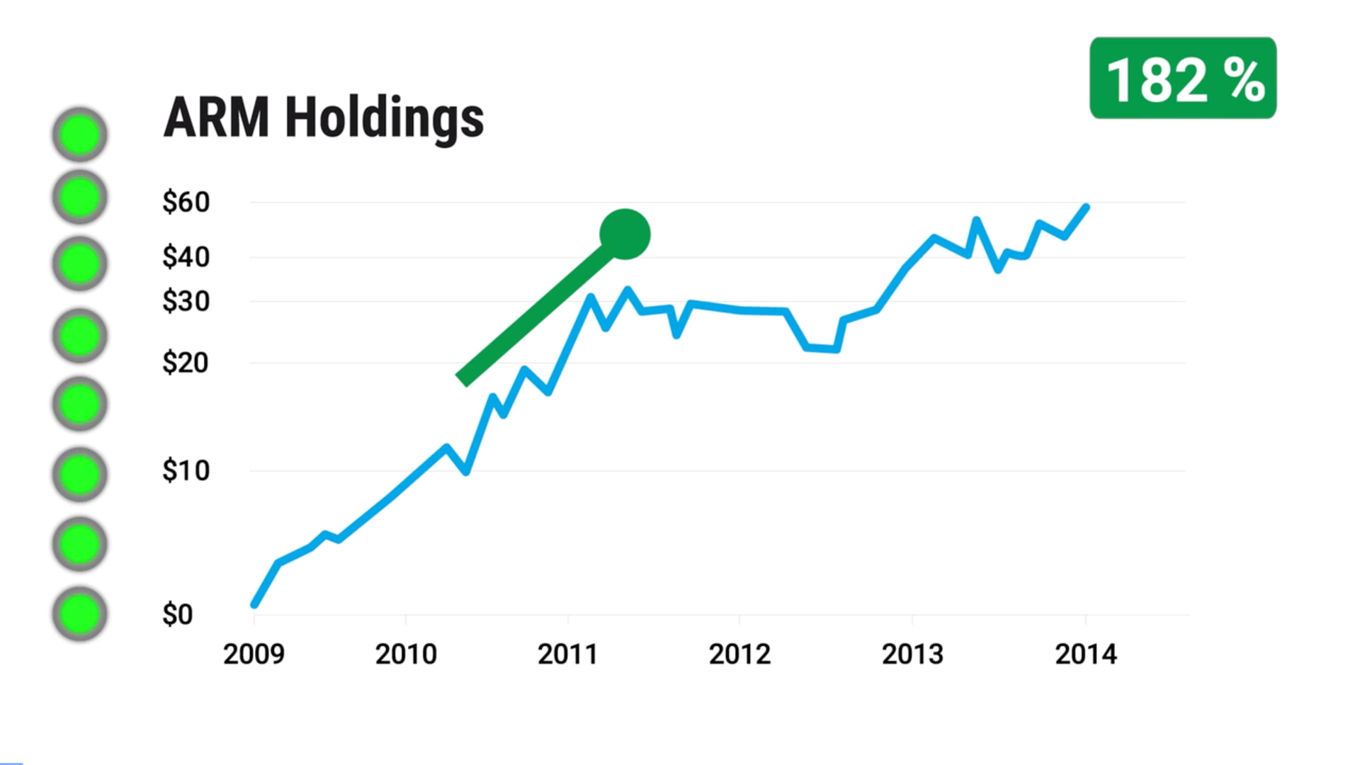 Chart:Arm Holdings