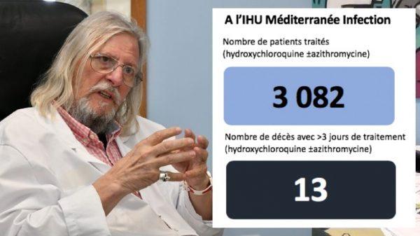 Le Conseil de l'Ordre des Médecins menace le professeur Raoult ? à l'IHU Méditerranée 3082 patients traités à l'hydroxychloroquine, 13 morts...