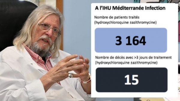 La France seul pays au monde à avoir interdit la chloroquine avec le 4ème plus fort taux de mortalité, malgré les supers résultats du professeur Raoult !