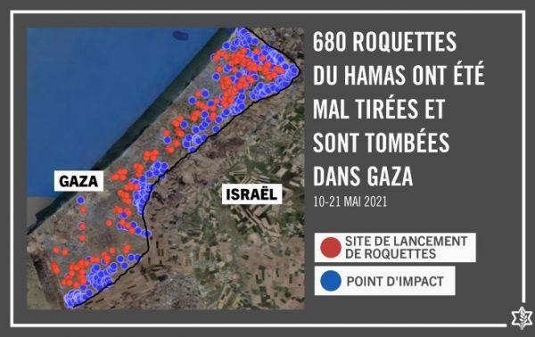 Gaza: sur 4340 roquettes tirées par le Hamas sur Israël, 680 sont retombées sur Gaza causant la mort de nombreux Palestiniens. Mais pas un mot dans les médias français...
