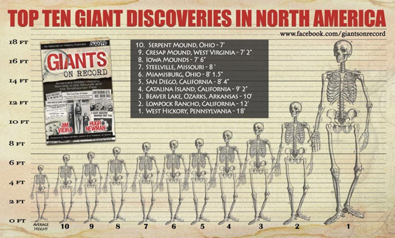 10 phát hiện đáng chú ý nhất về người khổng lồ ở Bắc Mỹ
