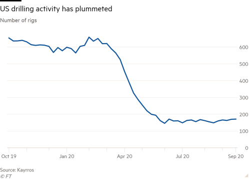 Line chart of number of rigs showing US drilling activity has plummeted