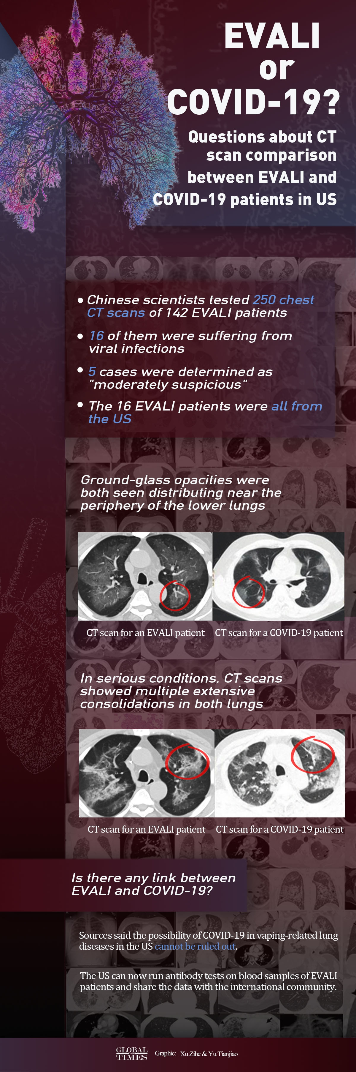 Questions about CT scan comparison between EVALI and COVID-19 patients in the US