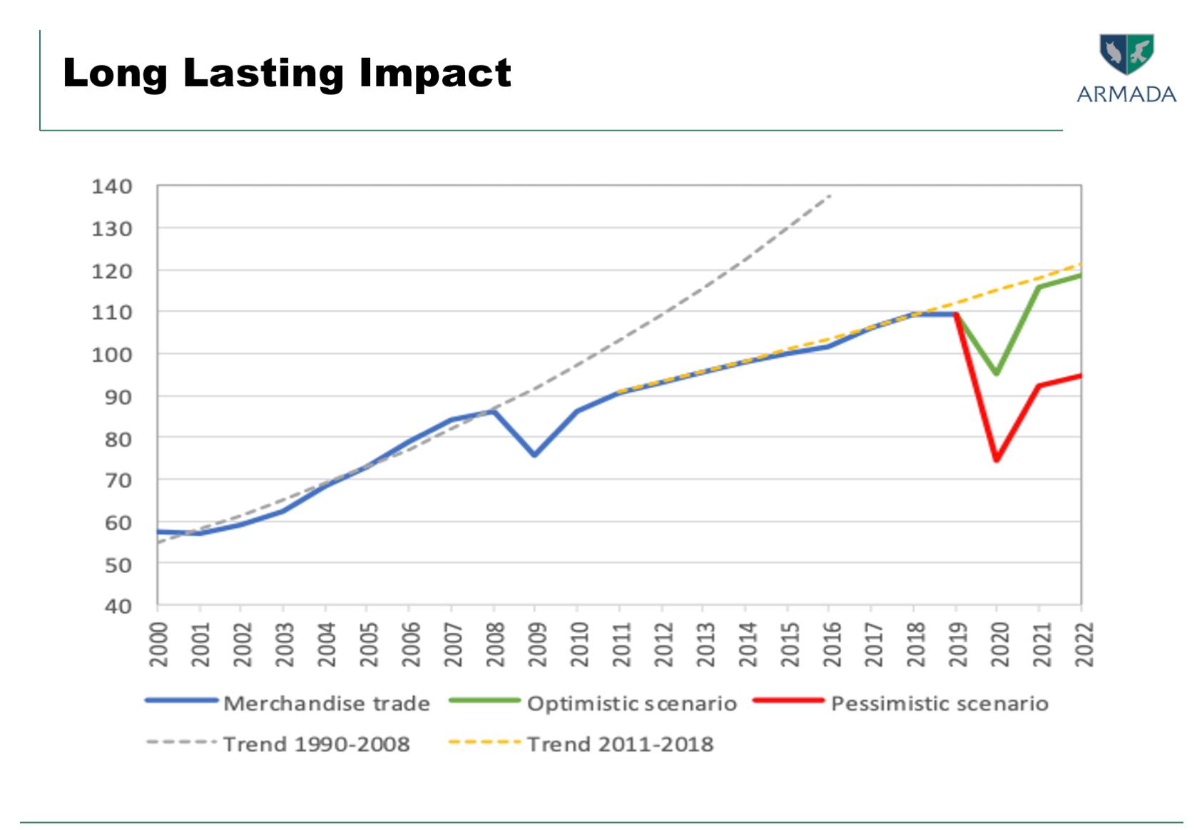 Post COVID-19 Economy Long Lasting Impact