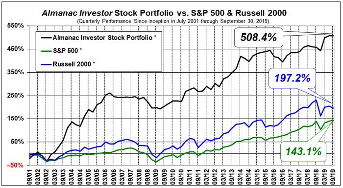 Almanac Investor Stock Portfolio Performance Chart