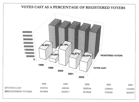 A registered voters bar  graph tha shows data from 1998 to 2002.